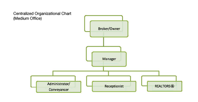 Pin Chart Of Departmentalization on Pinterest